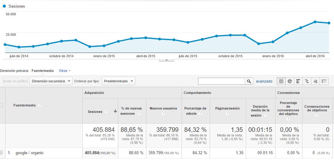 Google Analytics es una poderosa herramienta de análisis de tráfico. Por ejemplo, nos permite ver una evolución del tráfico orgánico que llega al sitio.
