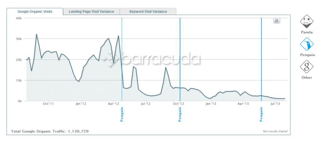 En este gráfico se observa fácilmente la correlación entre pérdida de visitas y la actualización de Penguin del 24 de abril de 2012.