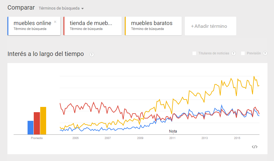 Google Trends nos ofrece información histórica sobre el volumen de tráfico, útil para evaluar tendencias y comparar.
